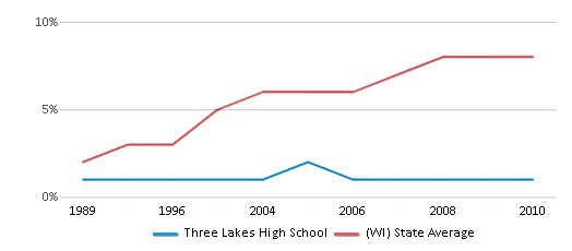 This chart display the percentage of Hispanic students in Three Lakes High School and the percentage of Hispanic public school students in Wisconsin by year, with the latest 2009-10 school year data.