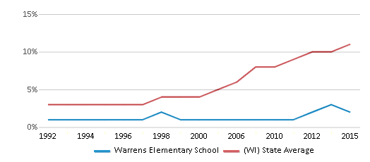 This chart display the percentage of Hispanic students in Warrens Elementary School and the percentage of Hispanic public school students in Wisconsin by year, with the latest 2014-15 school year data.