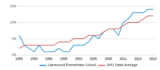 This chart display the percentage of Hispanic students in Lakewood Elementary School and the percentage of Hispanic public school students in Wisconsin by year, with the latest 2017-18 school year data.