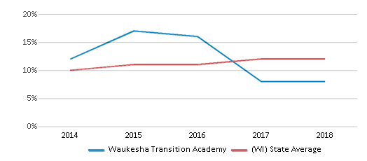 This chart display the percentage of Hispanic students in Waukesha Transition Academy and the percentage of Hispanic public school students in Wisconsin by year, with the latest 2017-18 school year data.
