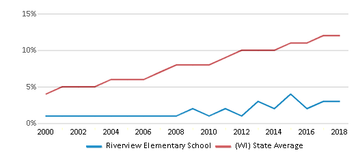 This chart display the percentage of Hispanic students in Riverview Elementary School and the percentage of Hispanic public school students in Wisconsin by year, with the latest 2017-18 school year data.