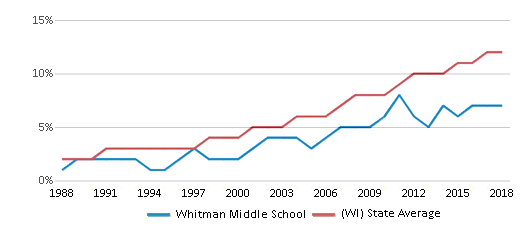 This chart display the percentage of Hispanic students in Whitman Middle School and the percentage of Hispanic public school students in Wisconsin by year, with the latest 2017-18 school year data.