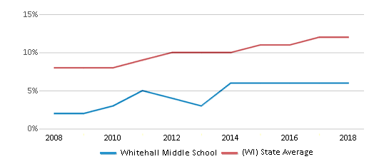 This chart display the percentage of Hispanic students in Whitehall Middle School and the percentage of Hispanic public school students in Wisconsin by year, with the latest 2017-18 school year data.