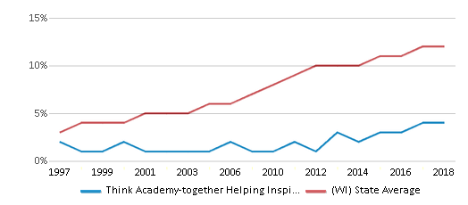 This chart display the percentage of Hispanic students in Think Academy-together Helping Inspire Kids and the percentage of Hispanic public school students in Wisconsin by year, with the latest 2017-18 school year data.