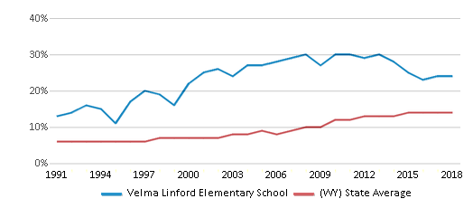 This chart display the percentage of Hispanic students in Velma Linford Elementary School and the percentage of Hispanic public school students in Wyoming by year, with the latest 2017-18 school year data.