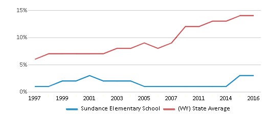 This chart display the percentage of Hispanic students in Sundance Elementary School and the percentage of Hispanic public school students in Wyoming by year, with the latest 2015-16 school year data.