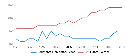 This chart display the percentage of Hispanic students in Southeast Elementary School and the percentage of Hispanic public school students in Wyoming by year, with the latest 2017-18 school year data.