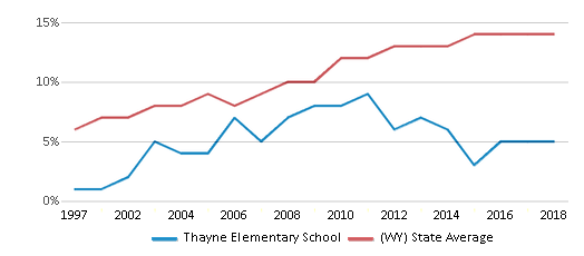 This chart display the percentage of Hispanic students in Thayne Elementary School and the percentage of Hispanic public school students in Wyoming by year, with the latest 2017-18 school year data.