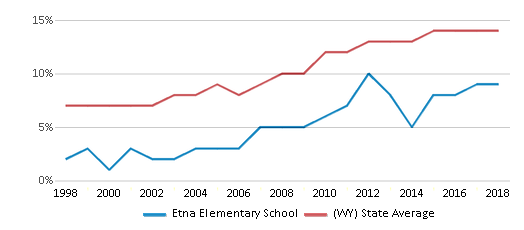 This chart display the percentage of Hispanic students in Etna Elementary School and the percentage of Hispanic public school students in Wyoming by year, with the latest 2017-18 school year data.