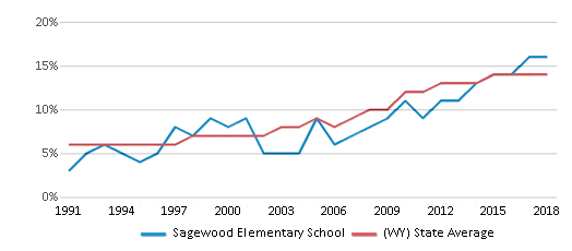 This chart display the percentage of Hispanic students in Sagewood Elementary School and the percentage of Hispanic public school students in Wyoming by year, with the latest 2017-18 school year data.