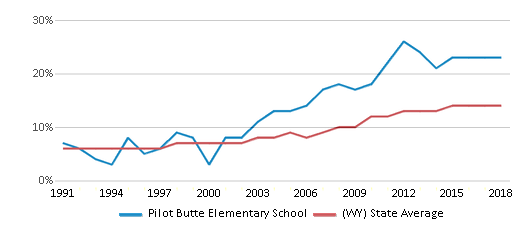 This chart display the percentage of Hispanic students in Pilot Butte Elementary School and the percentage of Hispanic public school students in Wyoming by year, with the latest 2017-18 school year data.