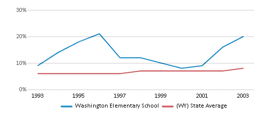 This chart display the percentage of Hispanic students in Washington Elementary School and the percentage of Hispanic public school students in Wyoming by year, with the latest 2002-03 school year data.