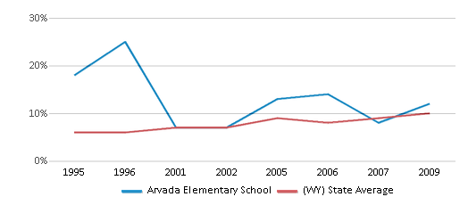 This chart display the percentage of Hispanic students in Arvada Elementary School and the percentage of Hispanic public school students in Wyoming by year, with the latest 2008-09 school year data.