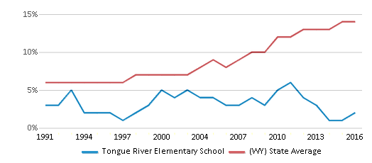This chart display the percentage of Hispanic students in Tongue River Elementary School and the percentage of Hispanic public school students in Wyoming by year, with the latest 2015-16 school year data.