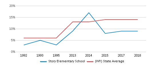 This chart display the percentage of Hispanic students in Story Elementary School and the percentage of Hispanic public school students in Wyoming by year, with the latest 2017-18 school year data.