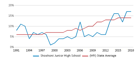 This chart display the percentage of Hispanic students in Shoshoni Junior High School and the percentage of Hispanic public school students in Wyoming by year, with the latest 2017-18 school year data.