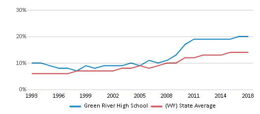 This chart display the percentage of Hispanic students in Green River High School and the percentage of Hispanic public school students in Wyoming by year, with the latest 2017-18 school year data.
