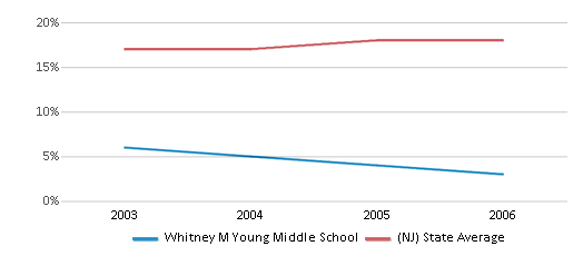 This chart display the percentage of Hispanic students in Whitney M Young Middle School and the percentage of Hispanic public school students in New Jersey by year, with the latest 2005-06 school year data.