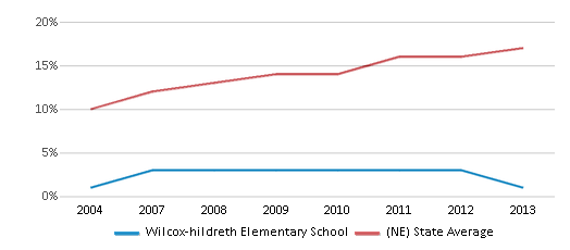 This chart display the percentage of Hispanic students in Wilcox-hildreth Elementary School and the percentage of Hispanic public school students in Nebraska by year, with the latest 2012-13 school year data.