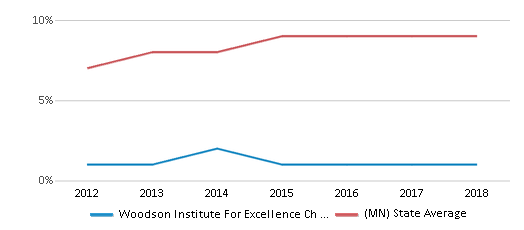 This chart display the percentage of Hispanic students in Woodson Institute For Excellence Ch Elementary School and the percentage of Hispanic public school students in Minnesota by year, with the latest 2017-18 school year data.