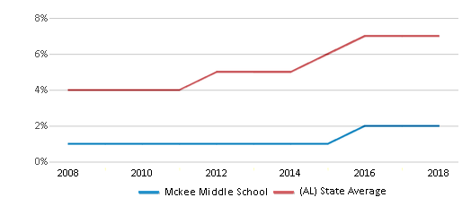 This chart display the percentage of Hispanic students in Mckee Middle School and the percentage of Hispanic public school students in Alabama by year, with the latest 2017-18 school year data.