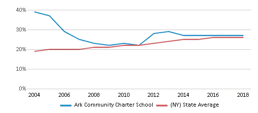 This chart display the percentage of Hispanic students in Ark Community Charter School and the percentage of Hispanic public school students in New York by year, with the latest 2017-18 school year data.