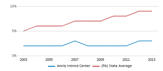 This chart display the percentage of Hispanic students in Amity Intrmd Center and the percentage of Hispanic public school students in Pennsylvania by year, with the latest 2012-13 school year data.
