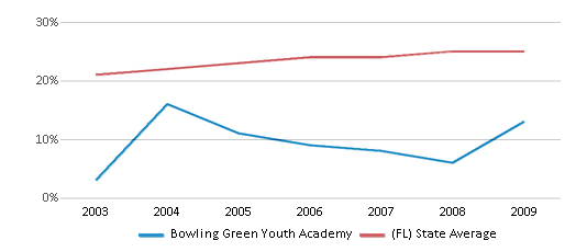 This chart display the percentage of Hispanic students in Bowling Green Youth Academy and the percentage of Hispanic public school students in Florida by year, with the latest 2008-09 school year data.