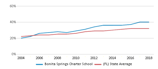 This chart display the percentage of Hispanic students in Bonita Springs Charter School and the percentage of Hispanic public school students in Florida by year, with the latest 2017-18 school year data.