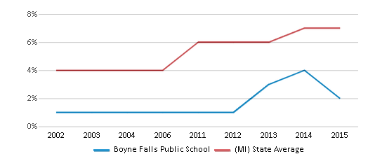 This chart display the percentage of Hispanic students in Boyne Falls Public School and the percentage of Hispanic public school students in Michigan by year, with the latest 2014-15 school year data.