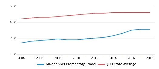 This chart display the percentage of Hispanic students in Bluebonnet Elementary School and the percentage of Hispanic public school students in Texas by year, with the latest 2017-18 school year data.