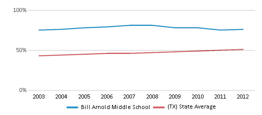 This chart display the percentage of Hispanic students in Bill Arnold Middle School and the percentage of Hispanic public school students in Texas by year, with the latest 2011-12 school year data.