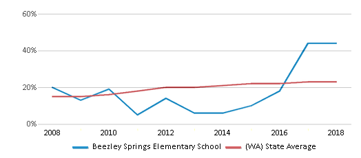 This chart display the percentage of Hispanic students in Beezley Springs Elementary School and the percentage of Hispanic public school students in Washington by year, with the latest 2017-18 school year data.