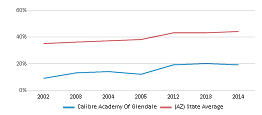 This chart display the percentage of Hispanic students in Calibre Academy Of Glendale and the percentage of Hispanic public school students in Arizona by year, with the latest 2013-14 school year data.