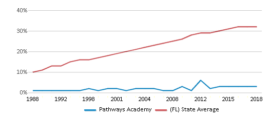 This chart display the percentage of Hispanic students in Pathways Academy and the percentage of Hispanic public school students in Florida by year, with the latest 2017-18 school year data.