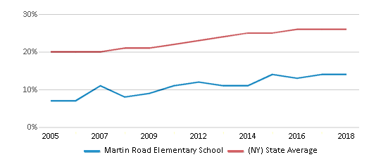 This chart display the percentage of Hispanic students in Martin Road Elementary School and the percentage of Hispanic public school students in New York by year, with the latest 2017-18 school year data.
