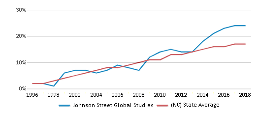 This chart display the percentage of Hispanic students in Johnson Street Global Studies and the percentage of Hispanic public school students in North Carolina by year, with the latest 2017-18 school year data.