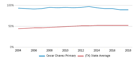 This chart display the percentage of Hispanic students in Cesar Chavez Primary and the percentage of Hispanic public school students in Texas by year, with the latest 2017-18 school year data.