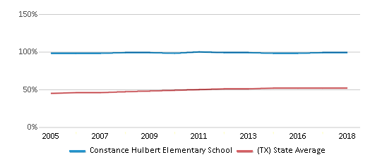 This chart display the percentage of Hispanic students in Constance Hulbert Elementary School and the percentage of Hispanic public school students in Texas by year, with the latest 2017-18 school year data.