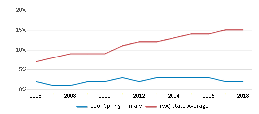 This chart display the percentage of Hispanic students in Cool Spring Primary and the percentage of Hispanic public school students in Virginia by year, with the latest 2017-18 school year data.