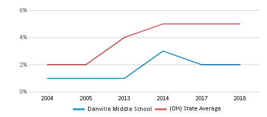 This chart display the percentage of Hispanic students in Danville Middle School and the percentage of Hispanic public school students in Ohio by year, with the latest 2017-18 school year data.