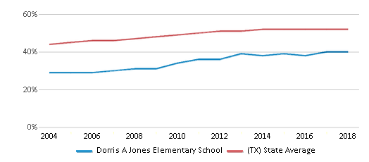 This chart display the percentage of Hispanic students in Dorris A Jones Elementary School and the percentage of Hispanic public school students in Texas by year, with the latest 2017-18 school year data.