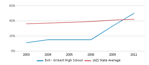This chart display the percentage of Hispanic students in Evit - Gilbert High School and the percentage of Hispanic public school students in Arizona by year, with the latest 2010-11 school year data.