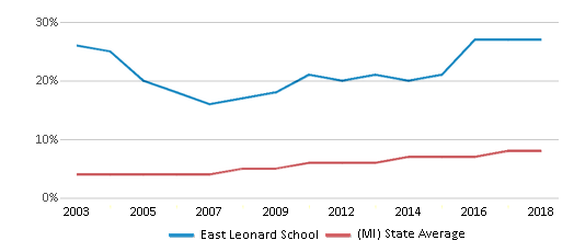 This chart display the percentage of Hispanic students in East Leonard School and the percentage of Hispanic public school students in Michigan by year, with the latest 2017-18 school year data.