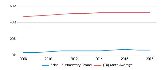 This chart display the percentage of Hispanic students in Schell Elementary School and the percentage of Hispanic public school students in Texas by year, with the latest 2017-18 school year data.
