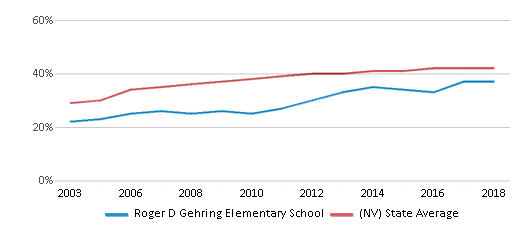 This chart display the percentage of Hispanic students in Roger D Gehring Elementary School and the percentage of Hispanic public school students in Nevada by year, with the latest 2017-18 school year data.
