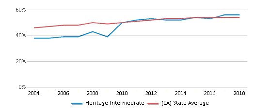 This chart display the percentage of Hispanic students in Heritage Intermediate and the percentage of Hispanic public school students in California by year, with the latest 2017-18 school year data.