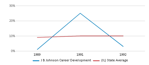 This chart display the percentage of Hispanic students in J B Johnson Career Development and the percentage of Hispanic public school students in Illinois by year, with the latest 1991-92 school year data.