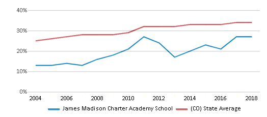 This chart display the percentage of Hispanic students in James Madison Charter Academy School and the percentage of Hispanic public school students in Colorado by year, with the latest 2017-18 school year data.