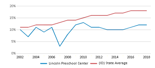This chart display the percentage of Hispanic students in Lincoln Preschool Center and the percentage of Hispanic public school students in Idaho by year, with the latest 2017-18 school year data.